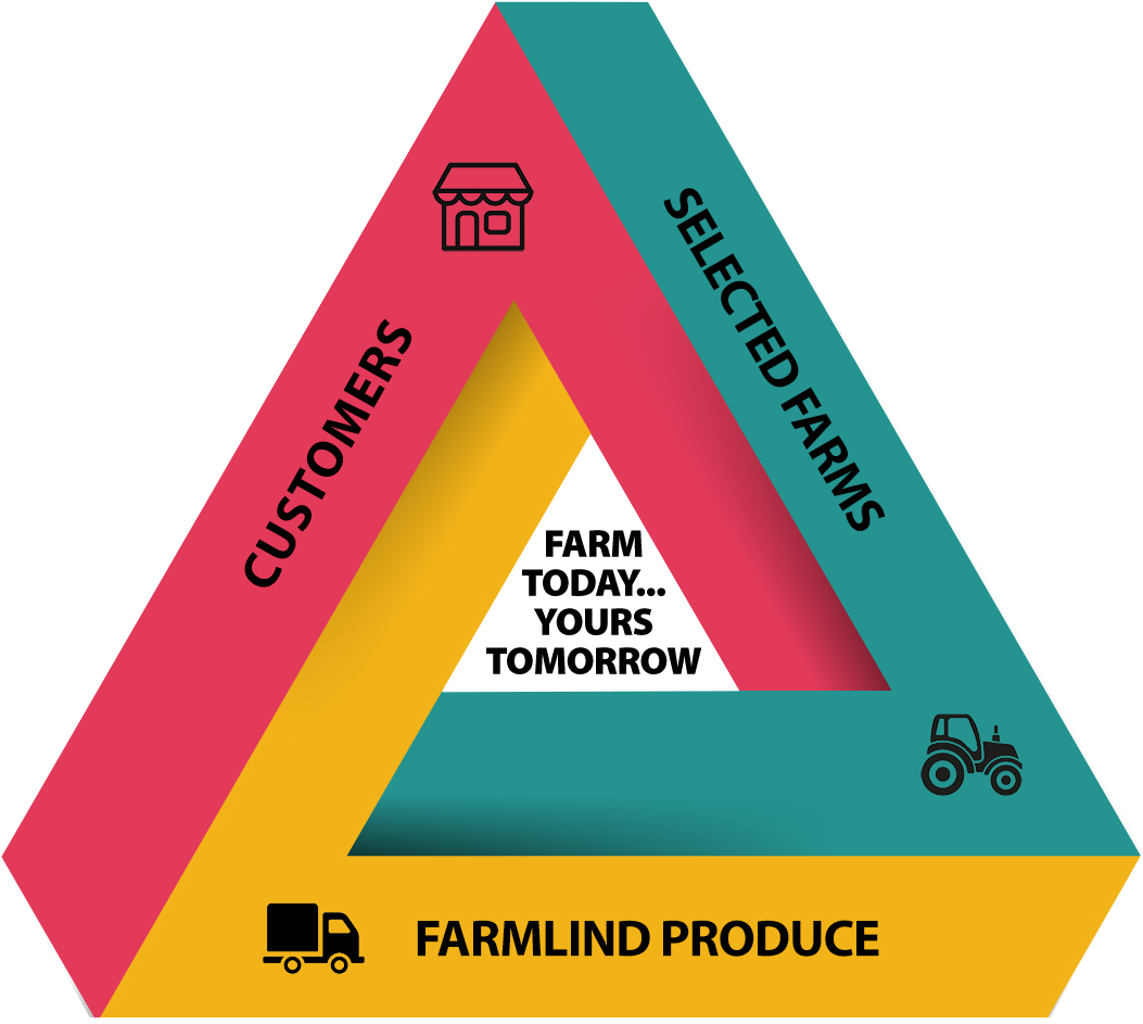 Farmlind Produce
